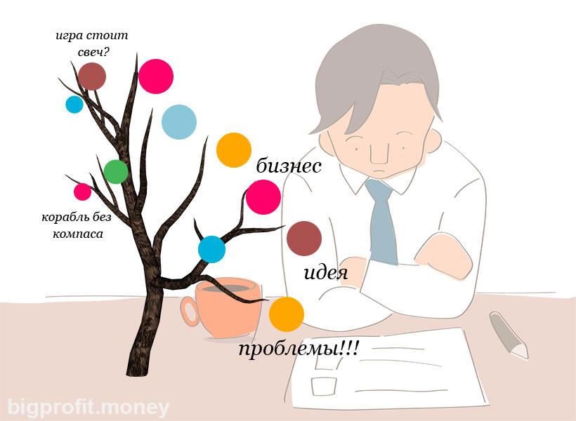 идея бизнес